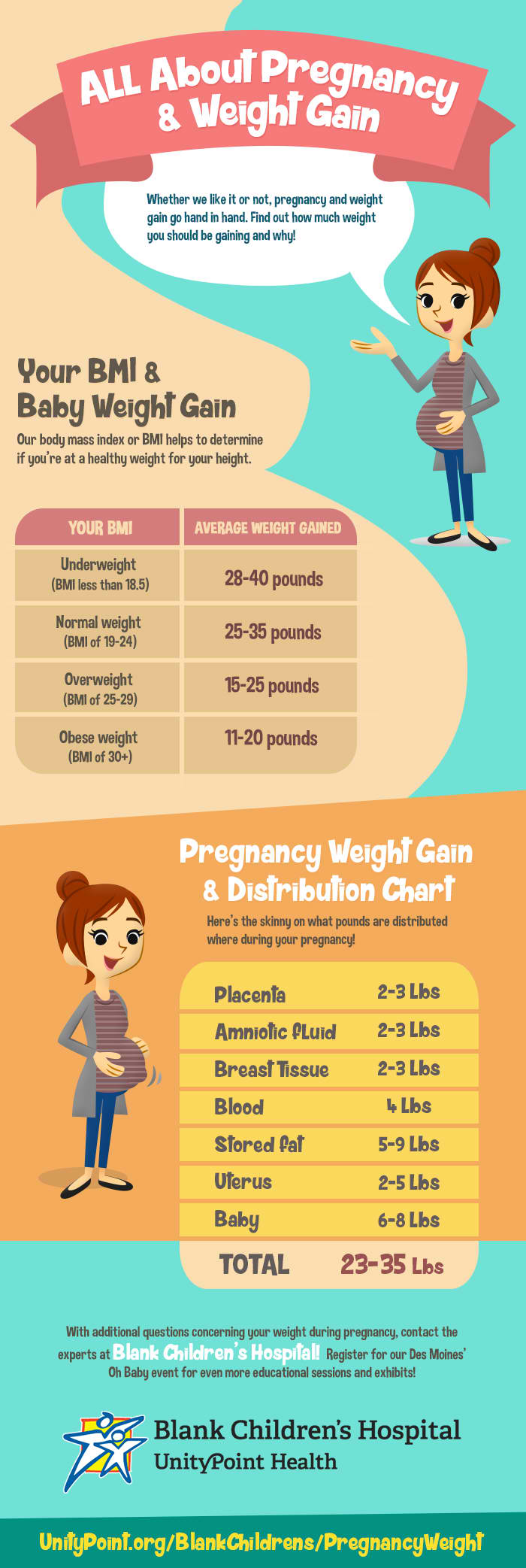 All-About-Pregnancy-and-Weight-Gain-INFO2